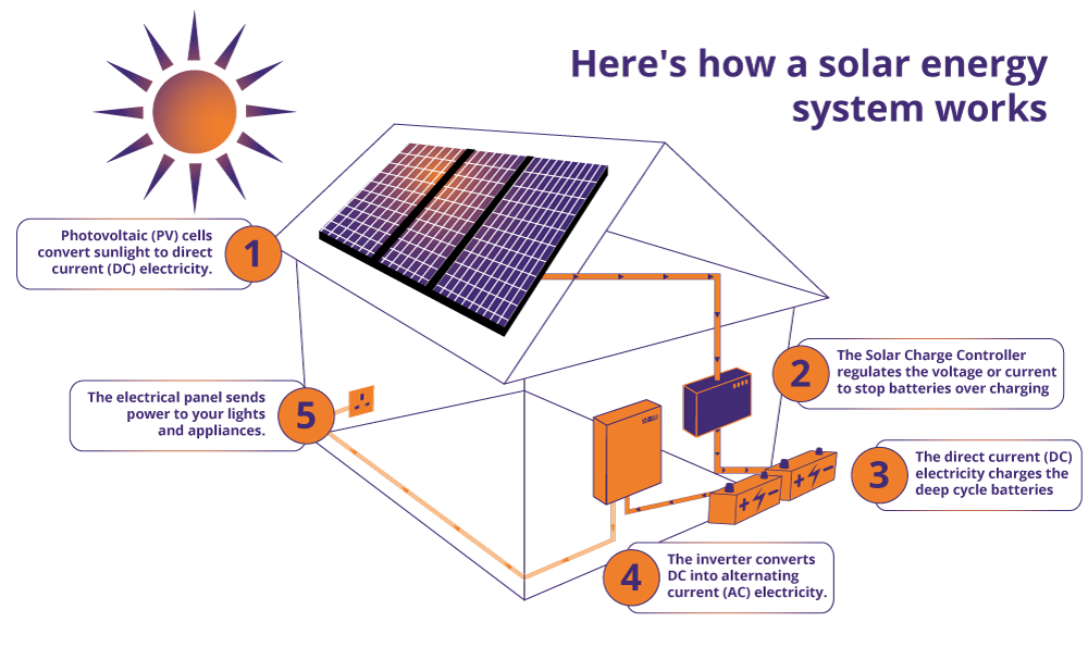 Custom Solar Systems Cool Solar Private Limited